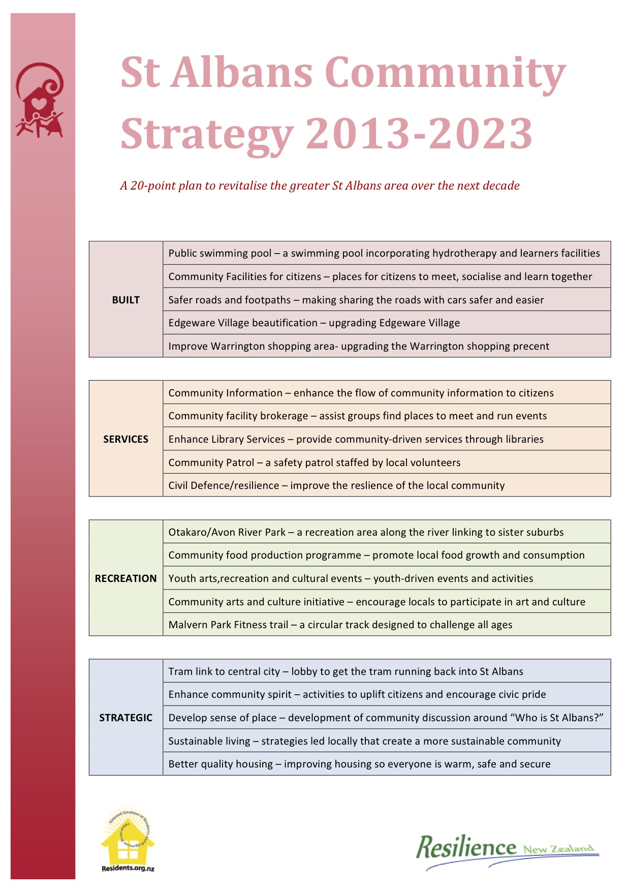 St-Albans-Community-Strategy-2013-2023-Projects